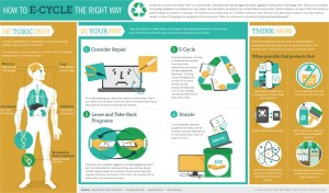 Infographic - How to E-Cycle the Right Way