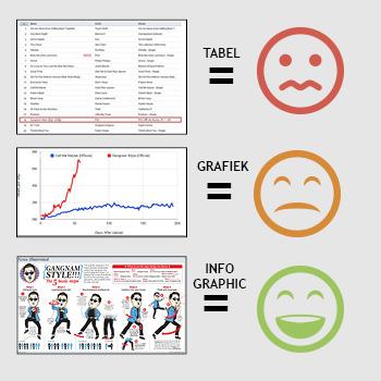 Mensen onthouden visuele informatie beter dan textuele