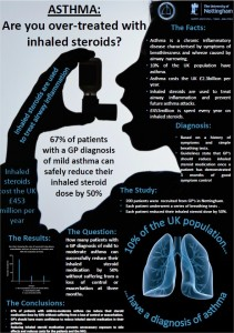 Asthma: are you over-treated with inhaled steroids?